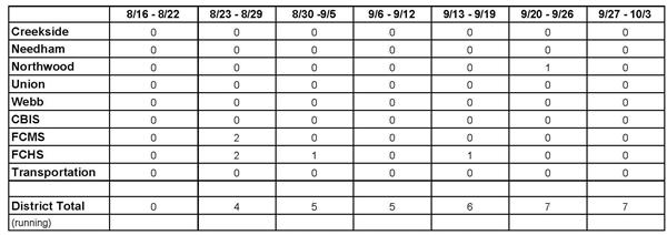 Covid-19 positive cases by school for August and September equal total of 7