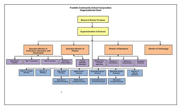 Organization chart for FCS